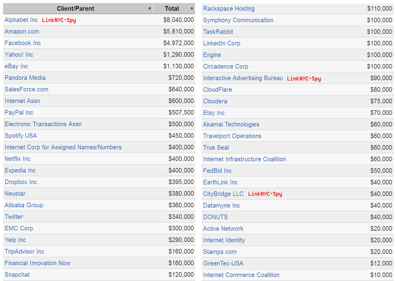 Revealed – Top USG Lobbyists for Internet – Donations in $