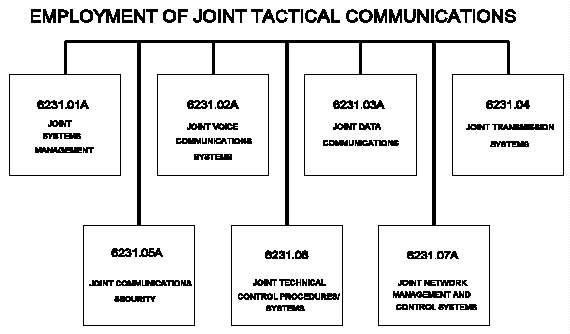 manual for employing joint tactical communications