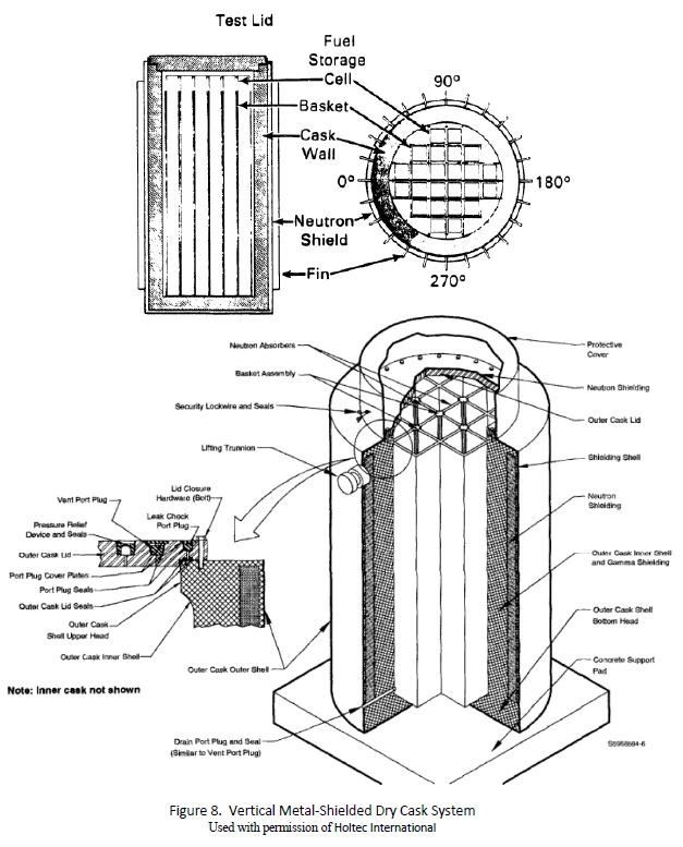 us nuclear spent fuel storage casks eyeball