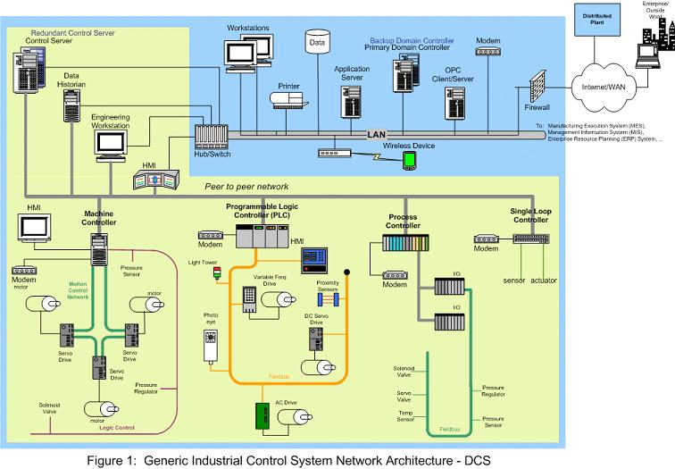 Process Control Security Requirements Forum Pcsrf